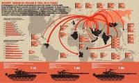 География экспорта танков из России в 1992-2012 годах